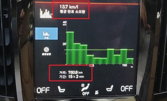 총 760.8km를 15시간 2분 동안 시승한 결과 볼보 크로스컨트리 V90 B5 AWD Pro 모델의 실제 연비 13.7km/L 기록 (사진 = 강은태 기자)