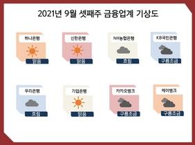 [포토][금융업계기상도]KB국민은행 '구름조금'·신한은행 '맑음'