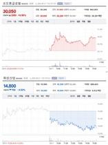 [포토][업앤다운]건설주 상승 ··· 코오롱글로벌↑ ‧ 화성산업↓