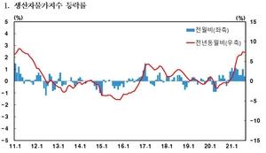 [NSP PHOTO]배추값 한달새 47.2% 올랐다...생산자물가지수 10개월 연속 상승...