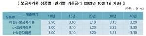 [NSP PHOTO]주택금융공사, 10월 보금자리론 금리 0.20%p 인상...