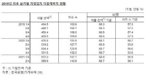 [NSP PHOTO]올 상반기 자영업자 중 다중채무자 140만명, 잔액 590조원