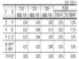 [NSP PHOTO]전국아파트 평당 분양가 9월말기준 425만4천원 전월비 0.20% 상승