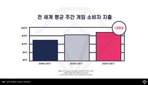 [포토]전세계 3Q 모바일게임 소비자 지출 27조원 이상 돌파…韓 약 1.7조원 지출