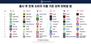 [포토]유튜브 앱 iOS에서만 30억달러 돌파…韓 iOS 누적 소비자 지출액 7760만달러